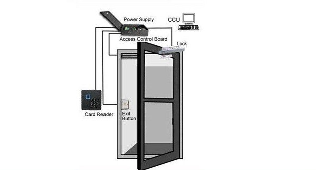 What is Standalone Door Access Control System?